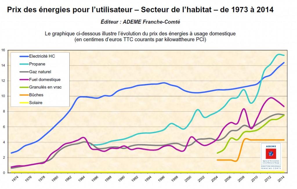 evolution prix - ADEME Franche-comte