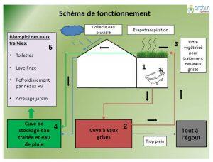 Schéma circuit de phtyo épuration et récupération des eaux de pluie maison bioclimatique